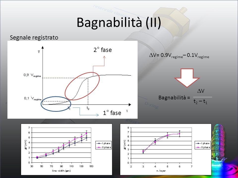 Segnale registrato 1° fase 2° fase V= 0.9V regime – 0.1V regime Bagnabilità = V t 2 – t 1 Bagnabilità (II)