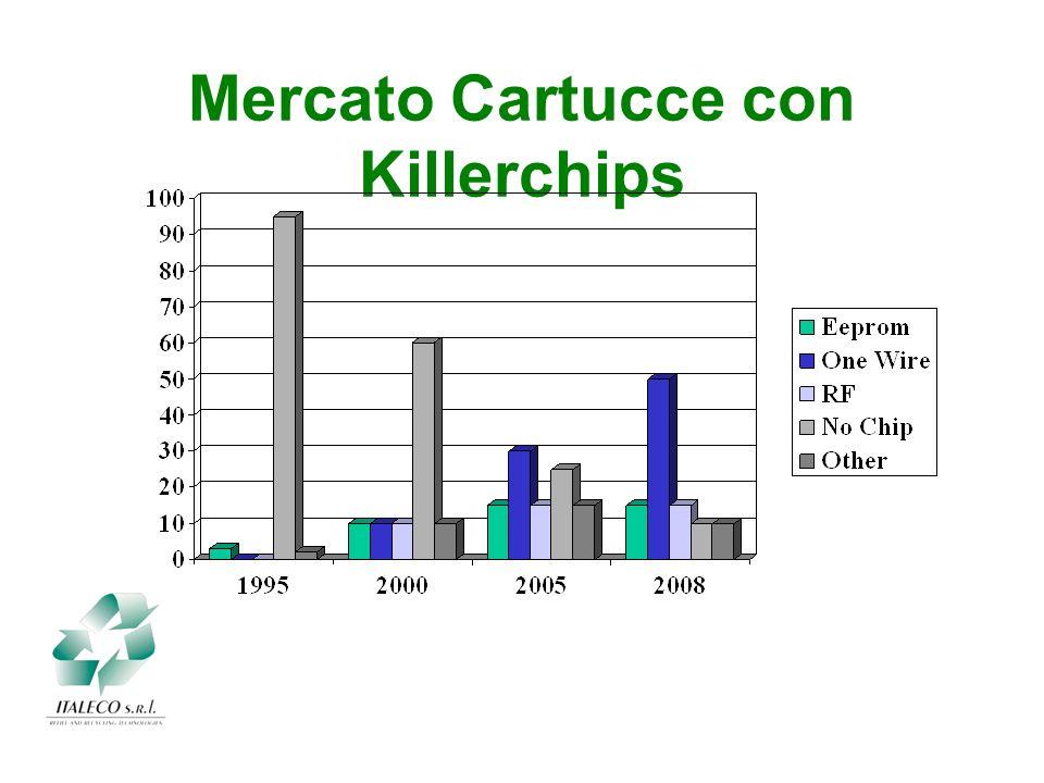 Mercato Cartucce con Killerchips