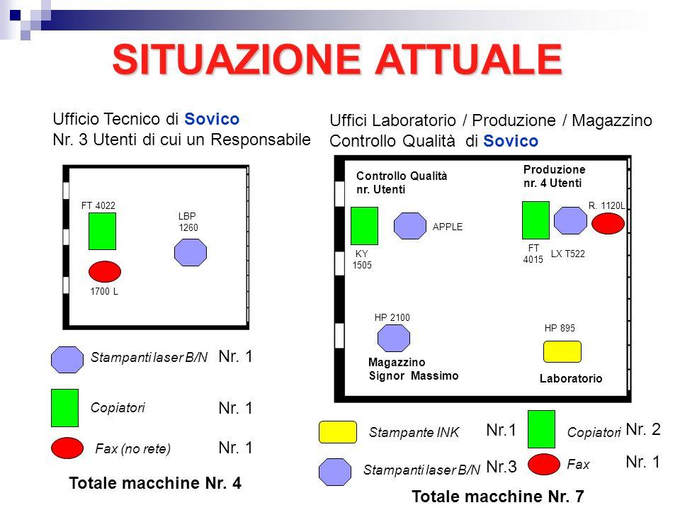 SITUAZIONEATTUALE SITUAZIONE ATTUALE Stampanti laser B/N Copiatori Nr. 1 Ufficio Tecnico di Sovico Nr. 3 Utenti di cui un Responsabile Totale macchine
