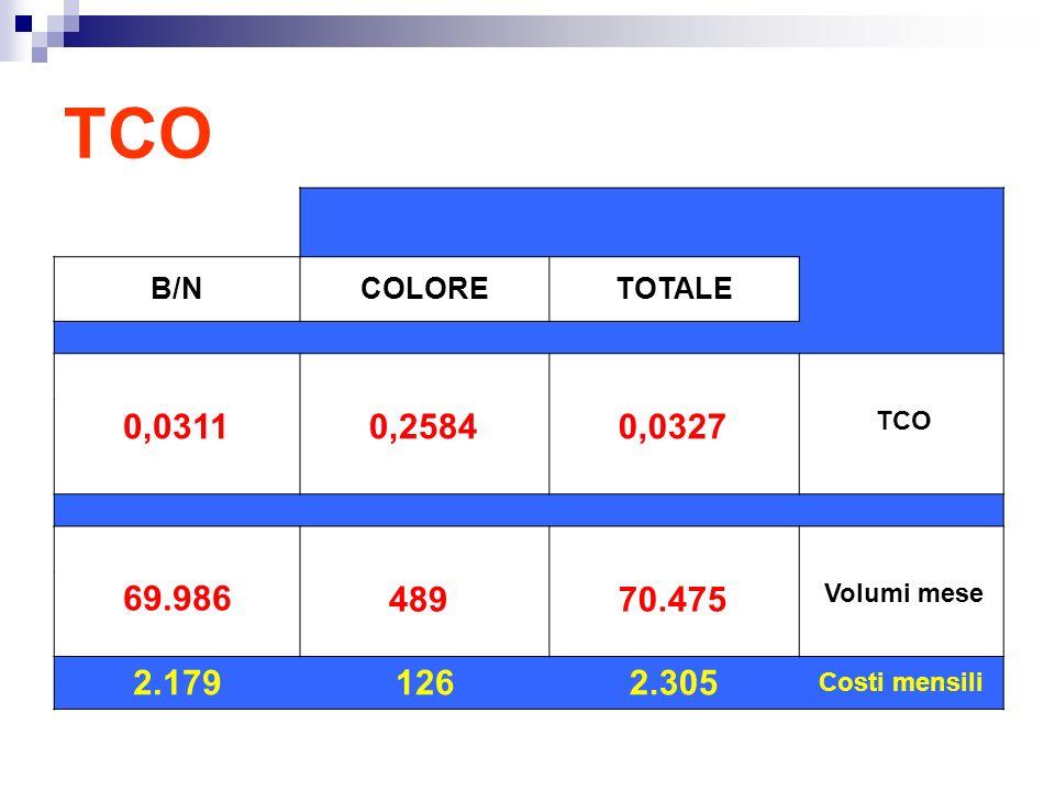 TCO B/NCOLORETOTALE 0,0311 0,2584 0,0327 TCO 69.986 489 70.475 Volumi mese 2.1791262.305 Costi mensili