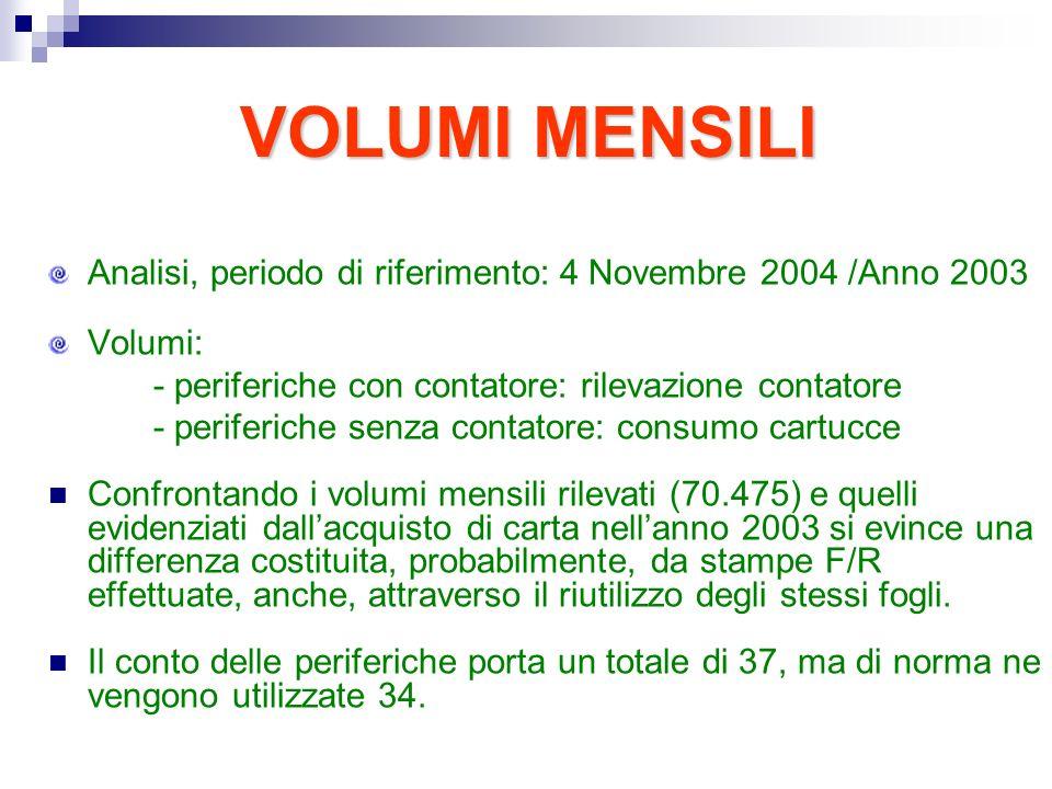 VOLUMI MENSILI VOLUMI MENSILI Analisi, periodo di riferimento: 4 Novembre 2004 /Anno 2003 Volumi: - periferiche con contatore: rilevazione contatore -