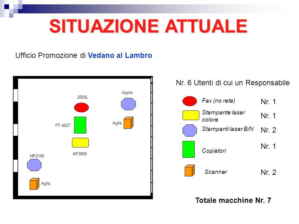 SITUAZIONEATTUALE SITUAZIONE ATTUALE Fax (no rete) Stampante laser colore Stampanti laser B/N Copiatori Scanner Nr. 1 Nr. 2 Nr. 1 Nr. 2 Ufficio Promoz