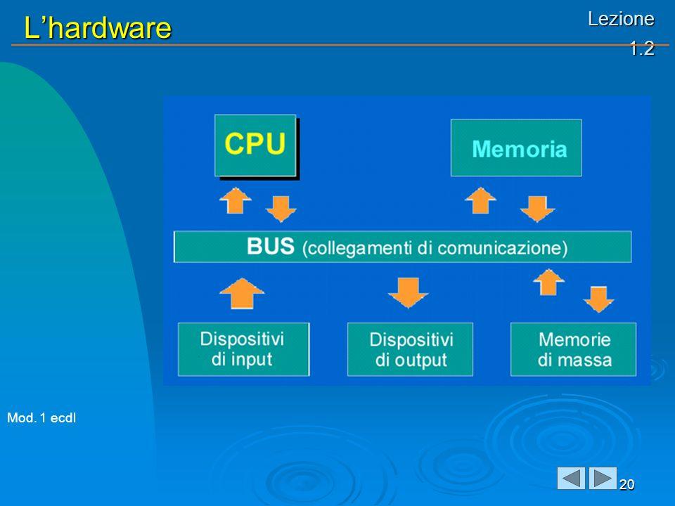 Lezione 1.2 Lhardware 20 Mod. 1 ecdl