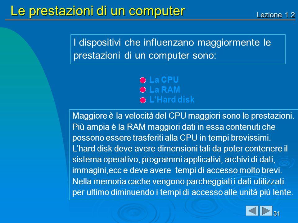 Lezione 1.2 Le prestazioni di un computer 31 I dispositivi che influenzano maggiormente le prestazioni di un computer sono: Maggiore è la velocità del CPU maggiori sono le prestazioni.