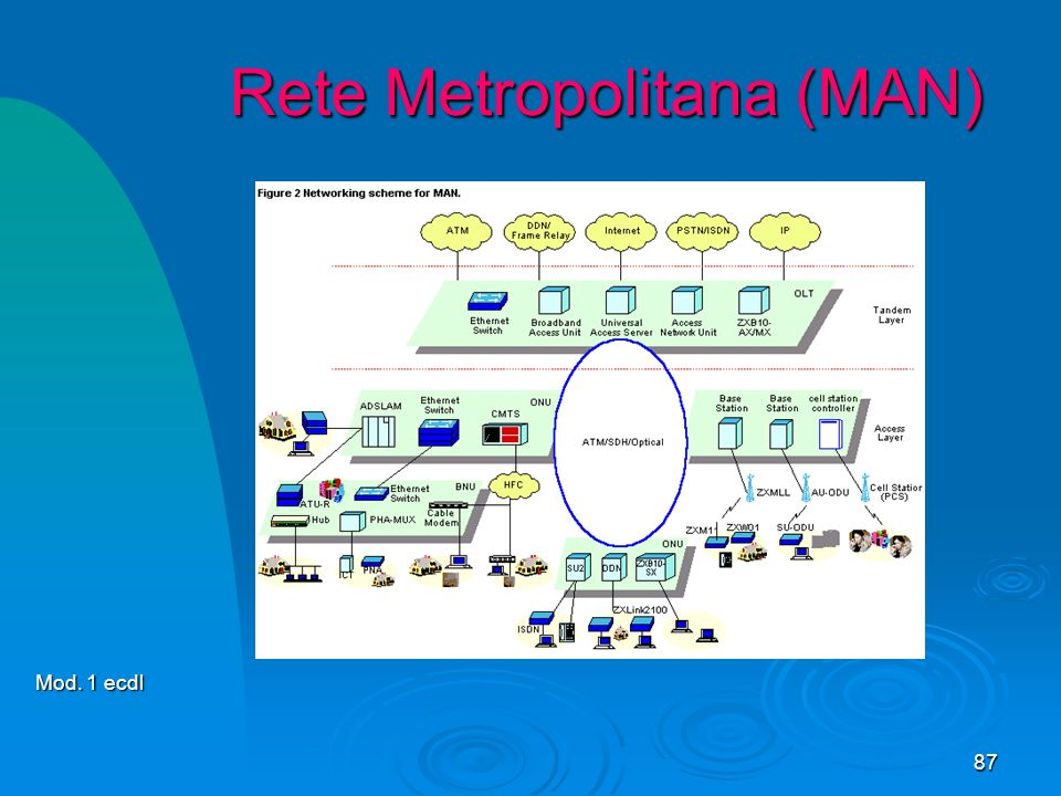 87 Rete Metropolitana (MAN) Mod. 1 ecdl