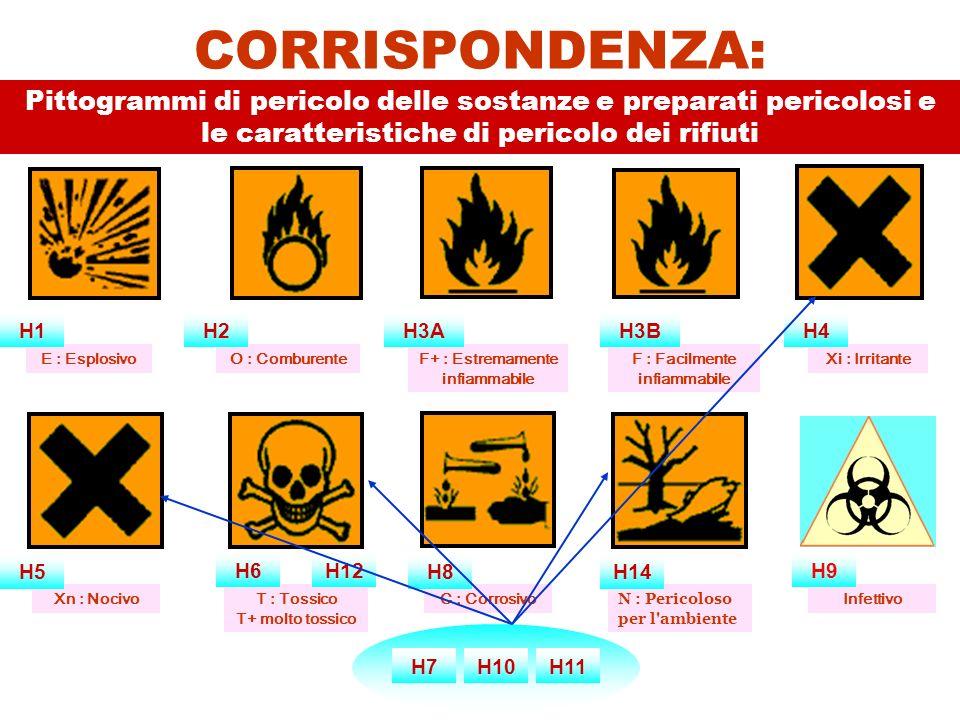 Infettivo CORRISPONDENZA: Pittogrammi di pericolo delle sostanze e preparati pericolosi e le caratteristiche di pericolo dei rifiuti E : Esplosivo O : ComburenteF+ : Estremamente infiammabile F : Facilmente infiammabile T : Tossico T+ molto tossico C : Corrosivo Xn : Nocivo Xi : Irritante N : Pericoloso per l ambiente H1H2H3AH3BH4 H5 H6H9 H8H14 H12 H7H10H11