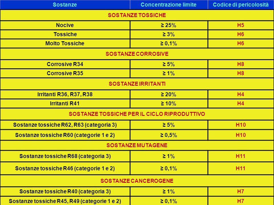 SostanzeConcentrazione limiteCodice di pericolosità SOSTANZE TOSSICHE Nocive 25%H5 Tossiche 3%H6 Molto Tossiche 0,1%H6 SOSTANZE CORROSIVE Corrosive R34 5%H8 Corrosive R35 1%H8 SOSTANZE IRRITANTI Irritanti R36, R37, R38 20%H4 Irritanti R41 10%H4 SOSTANZE TOSSICHE PER IL CICLO RIPRODUTTIVO Sostanze tossiche R62, R63 (categoria 3) 5%H10 Sostanze tossiche R60 (categorie 1 e 2) 0,5%H10 SOSTANZE MUTAGENE Sostanze tossiche R68 (categoria 3) 1%H11 Sostanze tossiche R46 (categorie 1 e 2) 0,1%H11 SOSTANZE CANCEROGENE Sostanze tossiche R40 (categoria 3) 1%H7 Sostanze tossiche R45, R49 (categorie 1 e 2) 0,1%H7