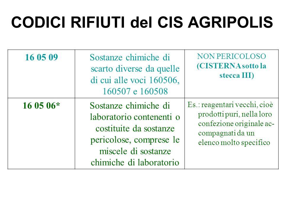CODICI RIFIUTI del CIS AGRIPOLIS 16 05 09Sostanze chimiche di scarto diverse da quelle di cui alle voci 160506, 160507 e 160508 NON PERICOLOSO (CISTERNA sotto la stecca III) 16 05 06*Sostanze chimiche di laboratorio contenenti o costituite da sostanze pericolose, comprese le miscele di sostanze chimiche di laboratorio Es.: reagentari vecchi, cioè prodotti puri, nella loro confezione originale ac- compagnati da un elenco molto specifico