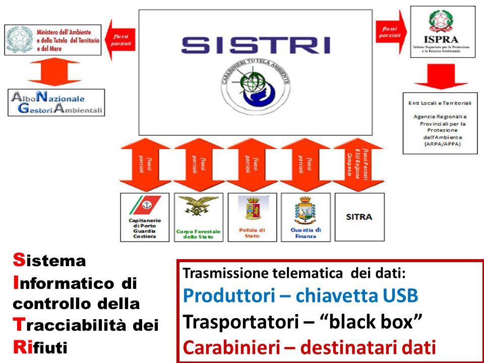 Acronimo di S istema I nformatico di controllo della T racciabilità dei Ri fiuti Trasmissione telematica dei dati: Produttori – chiavetta USB Trasport
