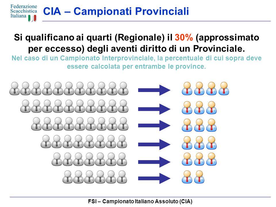FSI – Campionato Italiano Assoluto (CIA) CIA – Campionati Provinciali Si qualificano ai quarti (Regionale) il 30% (approssimato per eccesso) degli aventi diritto di un Provinciale.