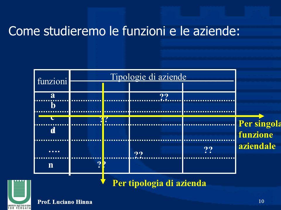 Prof. Luciano Hinna 10 Come studieremo le funzioni e le aziende: Tipologie di aziende funzioni .