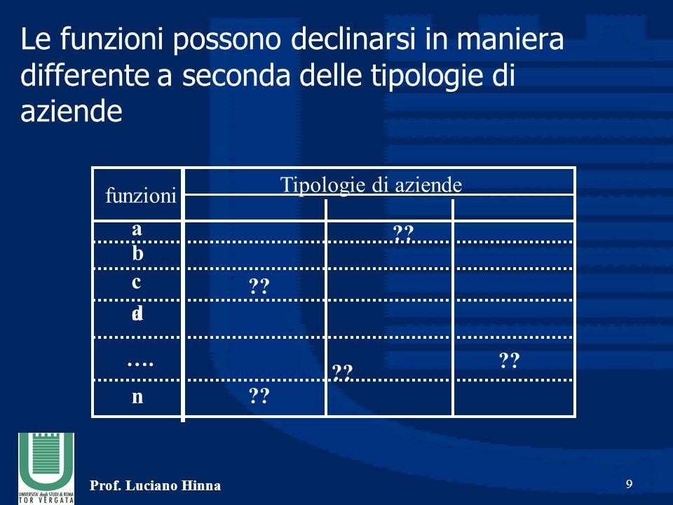 Prof.Luciano Hinna 10 Come studieremo le funzioni e le aziende: Tipologie di aziende funzioni ?.