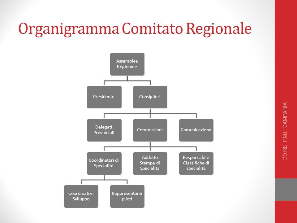 Organigramma Comitato Regionale CO.RE.F.M.I.