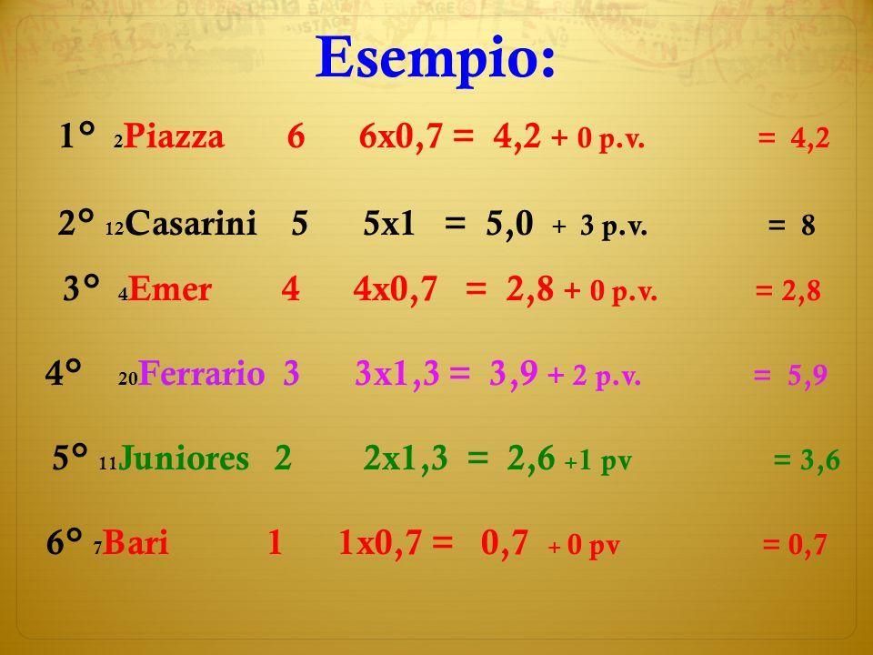 Esempio: 1° 2 Piazza 6 6x0,7 = 4,2 + 0 p.v. = 4,2 2° 12 Casarini 5 5x1 = 5,0 + 3 p.v.