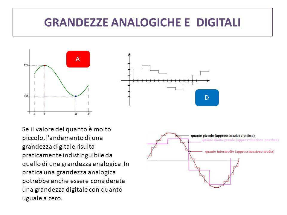 GRANDEZZE ANALOGICHE E DIGITALI Se il valore del quanto è molto piccolo, l'andamento di una grandezza digitale risulta praticamente indistinguibile da