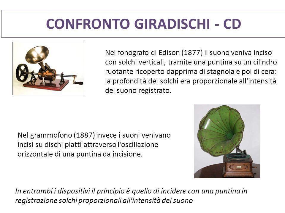 CONFRONTO GIRADISCHI - CD Nel fonografo di Edison (1877) il suono veniva inciso con solchi verticali, tramite una puntina su un cilindro ruotante ricoperto dapprima di stagnola e poi di cera: la profondità dei solchi era proporzionale all intensità del suono registrato.