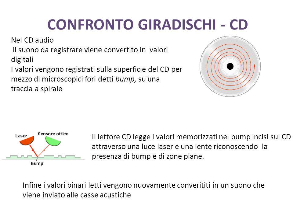 CONFRONTO GIRADISCHI - CD Nel CD audio il suono da registrare viene convertito in valori digitali I valori vengono registrati sulla superficie del CD per mezzo di microscopici fori detti bump, su una traccia a spirale Il lettore CD legge i valori memorizzati nei bump incisi sul CD attraverso una luce laser e una lente riconoscendo la presenza di bump e di zone piane.