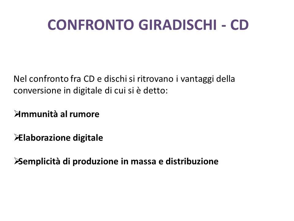 CONFRONTO GIRADISCHI - CD Nel confronto fra CD e dischi si ritrovano i vantaggi della conversione in digitale di cui si è detto: Immunità al rumore Elaborazione digitale Semplicità di produzione in massa e distribuzione
