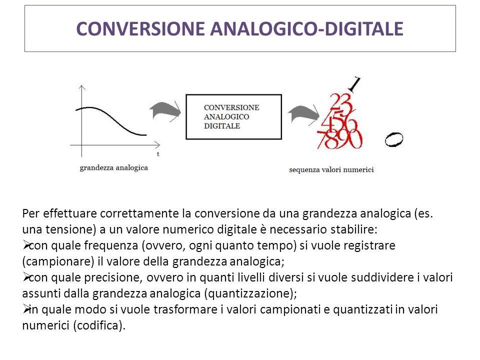CONVERSIONE ANALOGICO-DIGITALE Per effettuare correttamente la conversione da una grandezza analogica (es. una tensione) a un valore numerico digitale