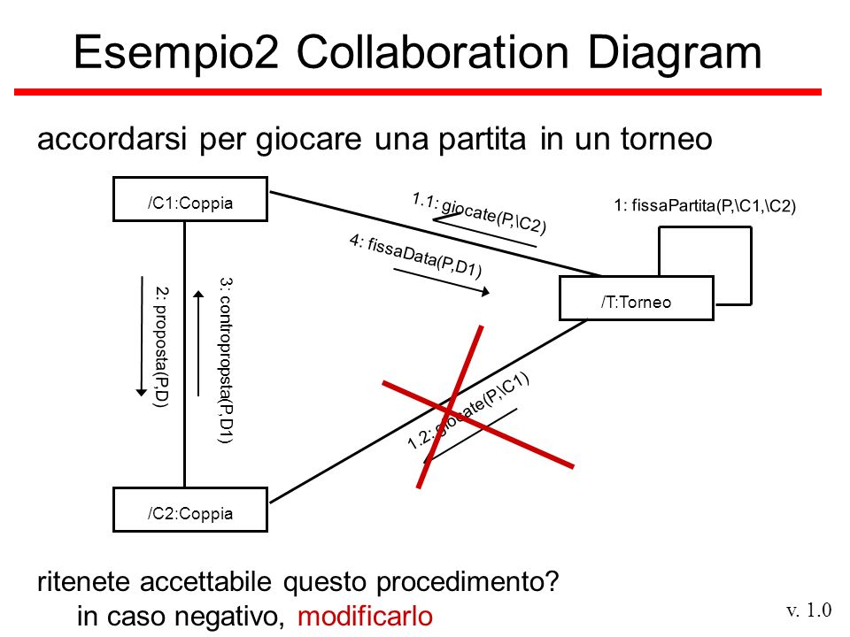 v. 1.0 Esempio2 Collaboration Diagram accordarsi per giocare una partita in un torneo /T:Torneo/C2:Coppia/C1:Coppia 3: contropropsta(P,D1) 2: proposta