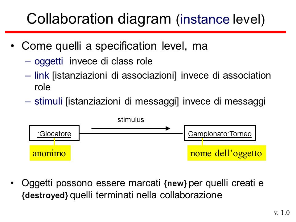 v. 1.0 Collaboration diagram (instance level) Come quelli a specification level, ma –oggetti invece di class role –link [istanziazioni di associazioni