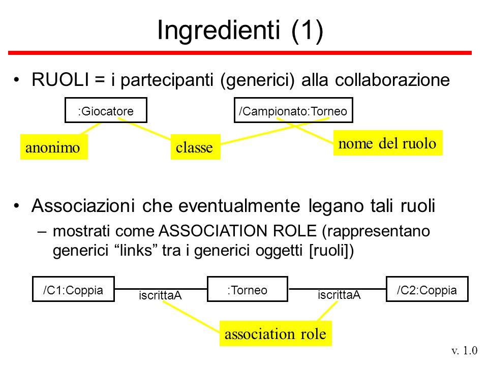 v. 1.0 classe nome del ruoloanonimo Ingredienti (1) RUOLI = i partecipanti (generici) alla collaborazione :Giocatore/Campionato:Torneo Associazioni ch