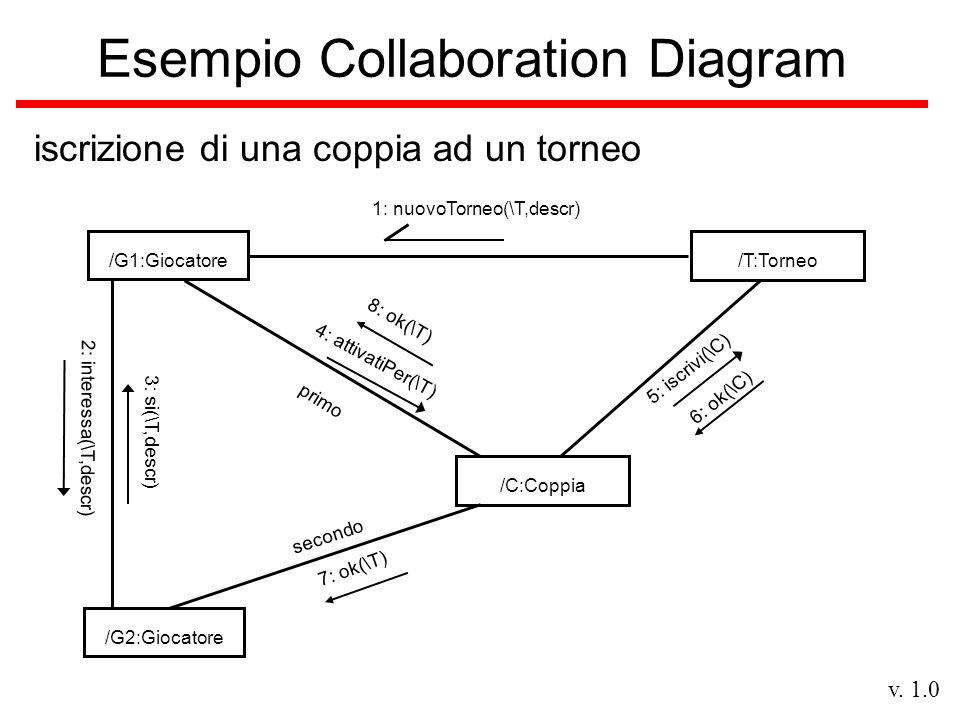 v. 1.0 Esempio Collaboration Diagram iscrizione di una coppia ad un torneo /G1:Giocatore/T:Torneo 1: nuovoTorneo(\T,descr) /G2:Giocatore/C:Coppia prim