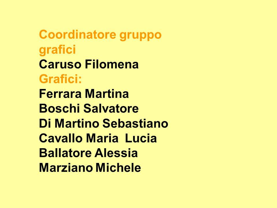 Coordinatore gruppo 3: Di Maria Francesco Inviati: Orazio Parisi Marini Patrick