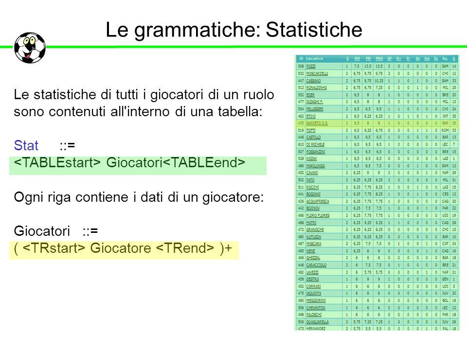 Le grammatiche: Statistiche Le statistiche di tutti i giocatori di un ruolo sono contenuti all'interno di una tabella: Stat ::= Giocatori Ogni riga co