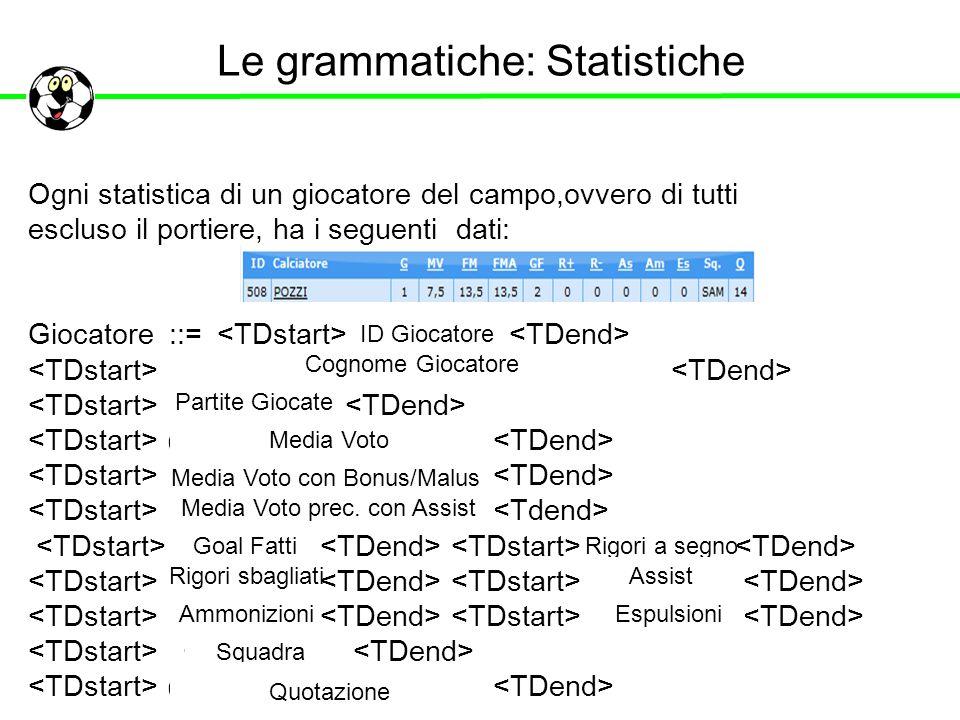 Le grammatiche: Statistiche Ogni statistica di un giocatore del campo,ovvero di tutti escluso il portiere, ha i seguenti dati: Giocatore ::= ( | ) ( |