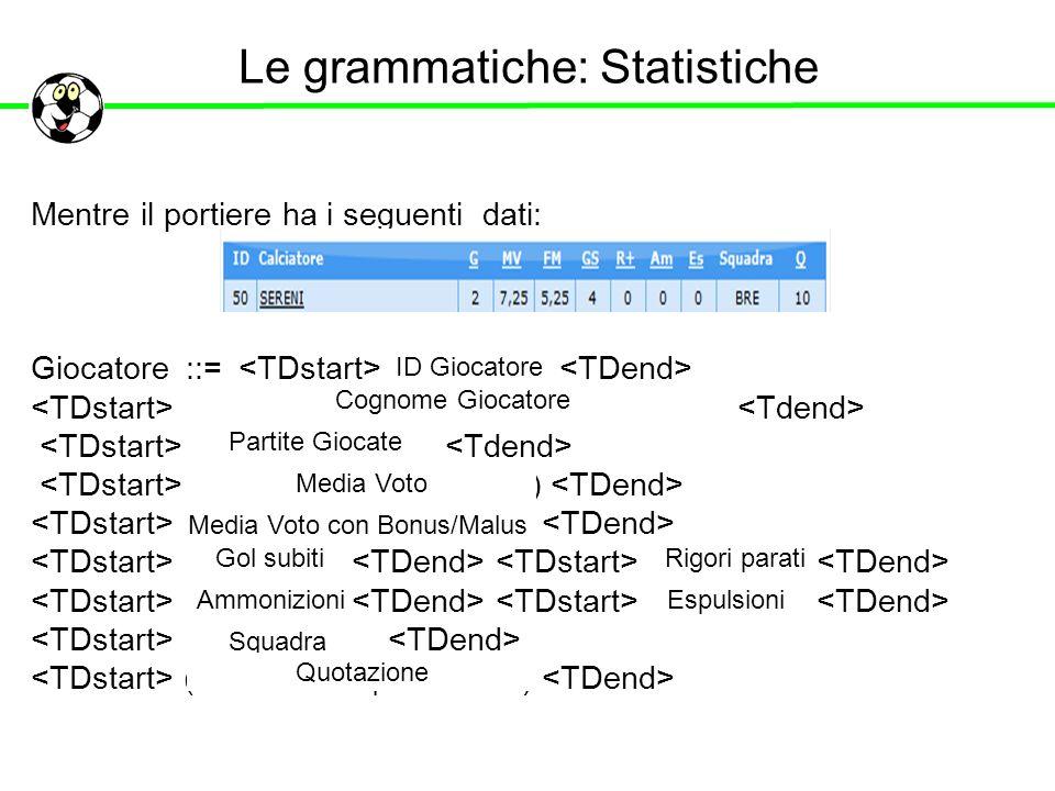 Le grammatiche: Statistiche Mentre il portiere ha i seguenti dati: Giocatore ::= ( | ) ( | ) ID Giocatore Cognome Giocatore Partite Giocate Media Voto
