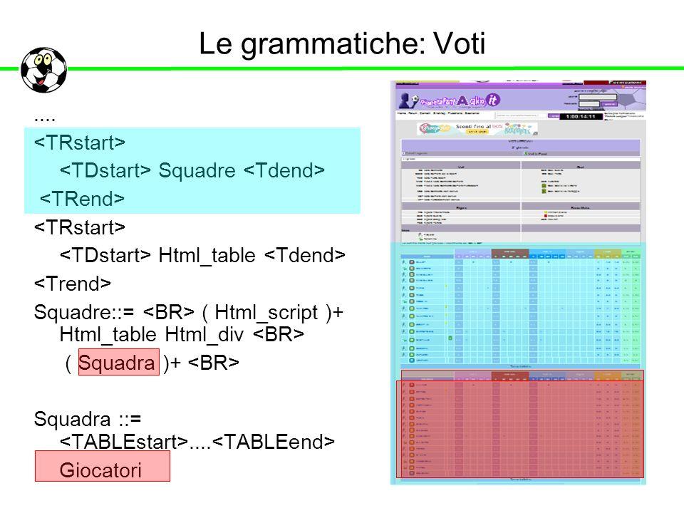 Le grammatiche: Voti.... Squadre Html_table Squadre::= ( Html_script )+ Html_table Html_div ( Squadra )+ Squadra ::=.... Giocatori
