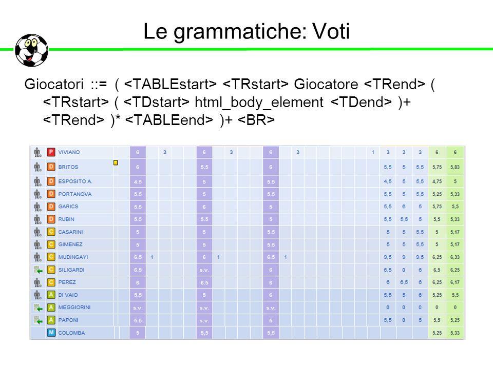 Le grammatiche: Voti Giocatori ::= ( Giocatore ( ( html_body_element )+ )* )+