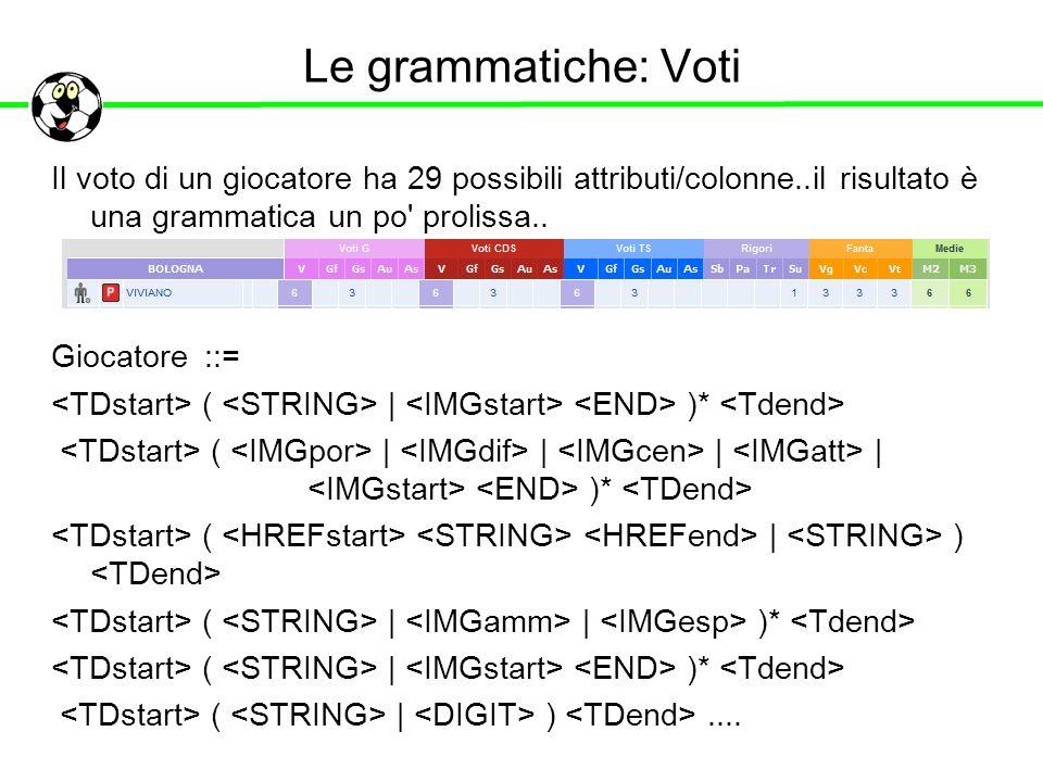 Le grammatiche: Voti Il voto di un giocatore ha 29 possibili attributi/colonne..il risultato è una grammatica un po' prolissa.. Giocatore ::= ( | )* (