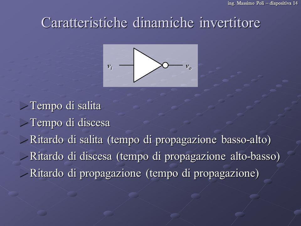 ing. Massimo Poli – diapositiva 14 Caratteristiche dinamiche invertitore Tempo di salita Tempo di salita Tempo di discesa Tempo di discesa Ritardo di