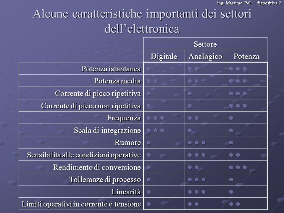 ing. Massimo Poli – diapositiva 2 Alcune caratteristiche importanti dei settori dellelettronica Settore DigitaleAnalogicoPotenza Potenza istantanea Po