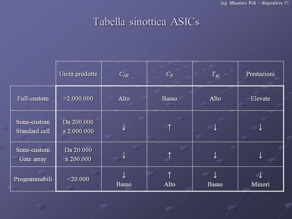 ing. Massimo Poli – diapositiva 35 Tabella sinottica ASICs Unità prodotte C NR CRCRCRCR TMTMTMTMPrestazioni Full-custom>2.000.000AltoBassoAltoElevate