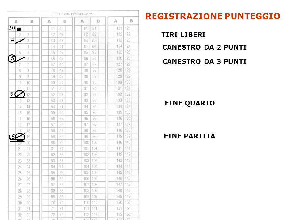 REGISTRAZIONE PUNTEGGIO CANESTRO DA 2 PUNTI CANESTRO DA 3 PUNTI TIRI LIBERI. 4 5 30 FINE QUARTO FINE PARTITA 9 15