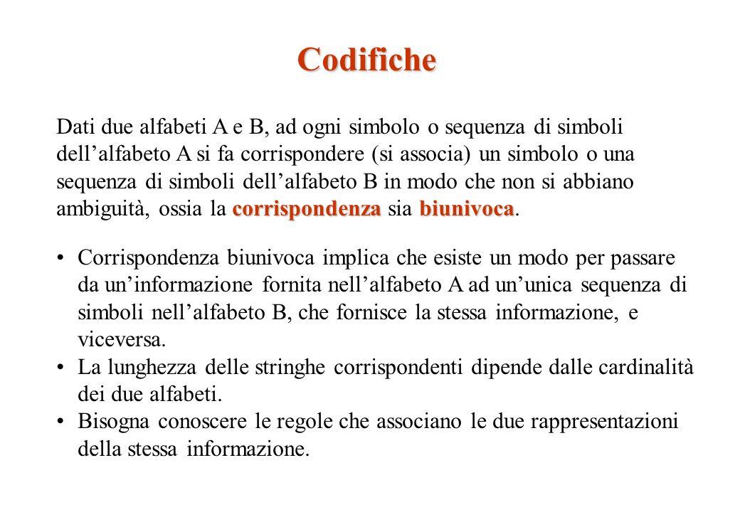 Insieme A = { insufficiente, sufficiente, buono, ottimo} Insieme B = {,,, } insufficiente sufficiente buono ottimo Insieme A = { insufficiente, sufficiente, buono, ottimo} Insieme B = {, } insufficiente sufficiente buono ottimo Il primo è un esempio di corrispondenza biunivoca, il secondo no: una sequenza di pallini grigi e rossi non può essere interpretata in modo univoco come sequenza di elementi di A.