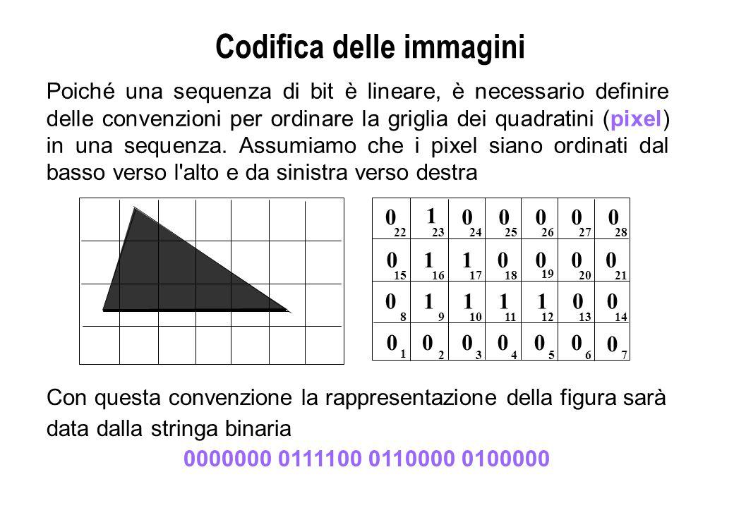 Codifica delle immagini Poiché una sequenza di bit è lineare, è necessario definire delle convenzioni per ordinare la griglia dei quadratini (pixel) i