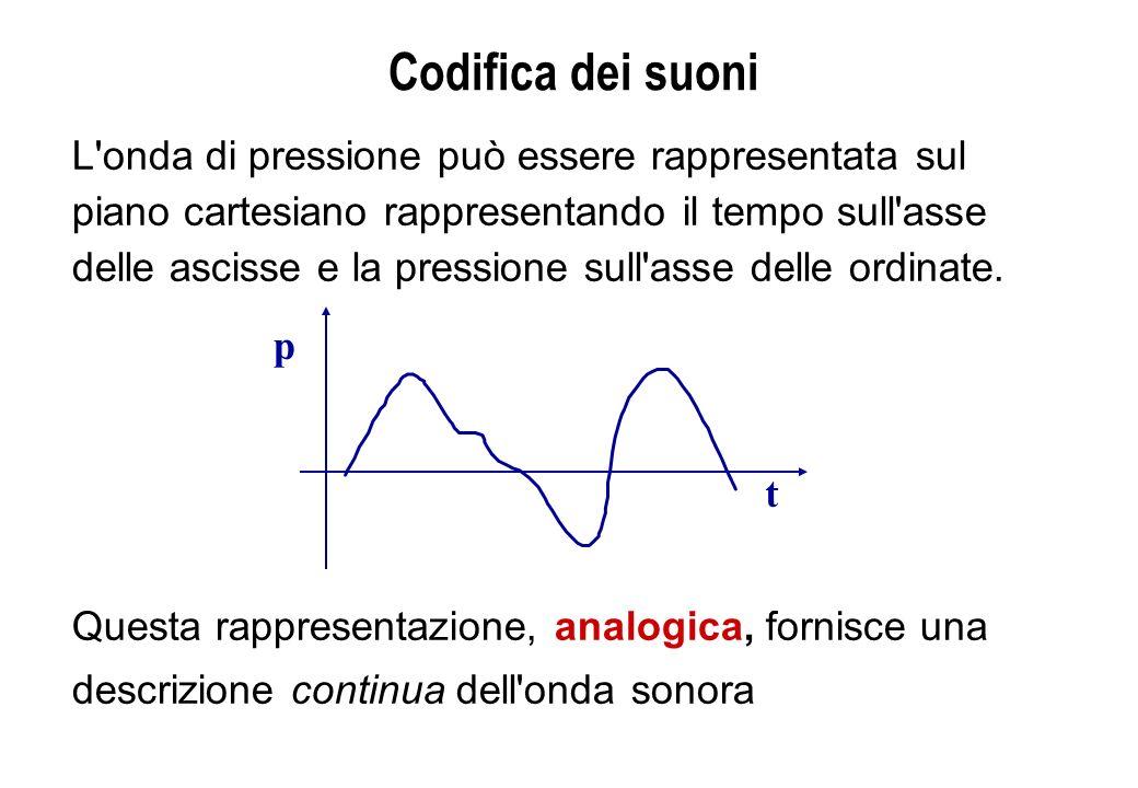 Codifica dei suoni L'onda di pressione può essere rappresentata sul piano cartesiano rappresentando il tempo sull'asse delle ascisse e la pressione su