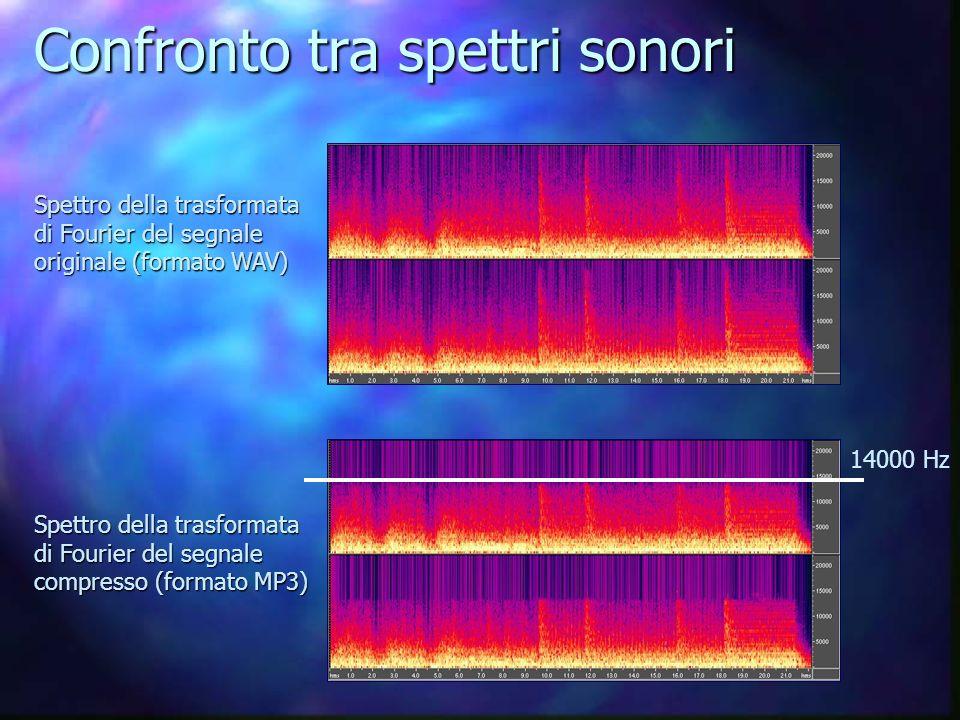 Confronto tra spettri sonori Spettro della trasformata di Fourier del segnale originale (formato WAV) Spettro della trasformata di Fourier del segnale compresso (formato MP3) 14000 Hz