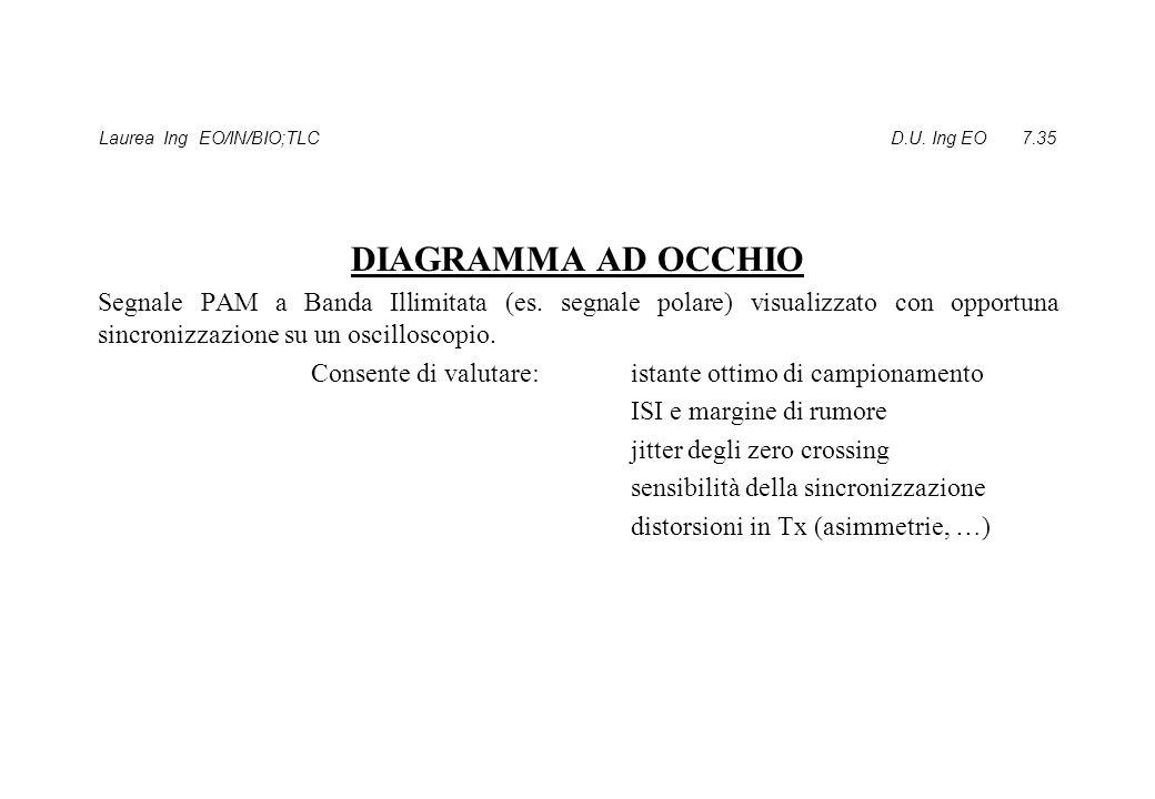 Laurea Ing EO/IN/BIO;TLC D.U. Ing EO 7.35 DIAGRAMMA AD OCCHIO Segnale PAM a Banda Illimitata (es. segnale polare) visualizzato con opportuna sincroniz