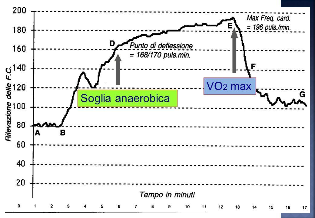 Soglia anaerobica Velocità di deflessione Secondo Conconi
