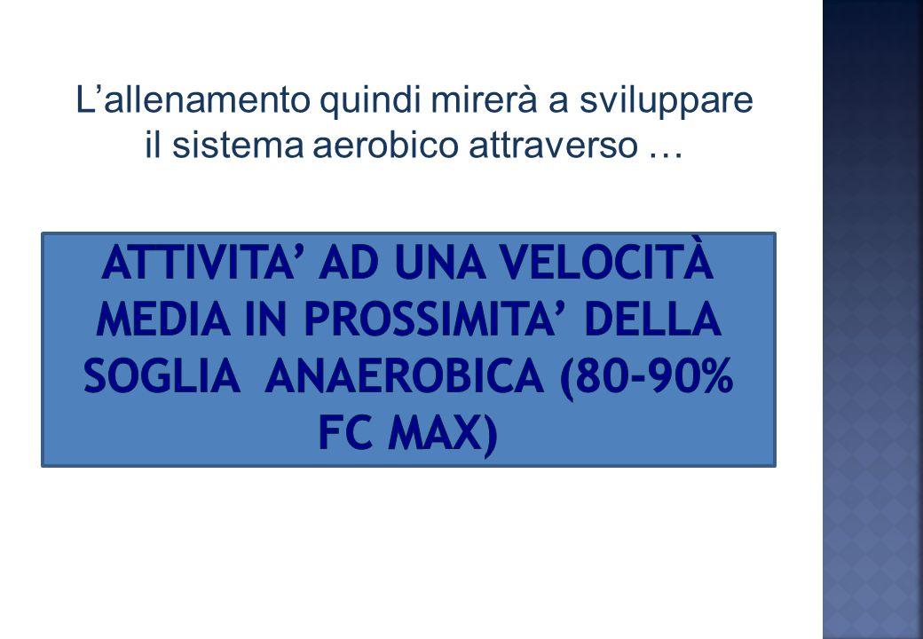Per produrre ATP In attività ad intensità inferiore al VO 2 max Per pagare il debito di ossigeno Dopo attività ad intensità superiore al VO 2 max