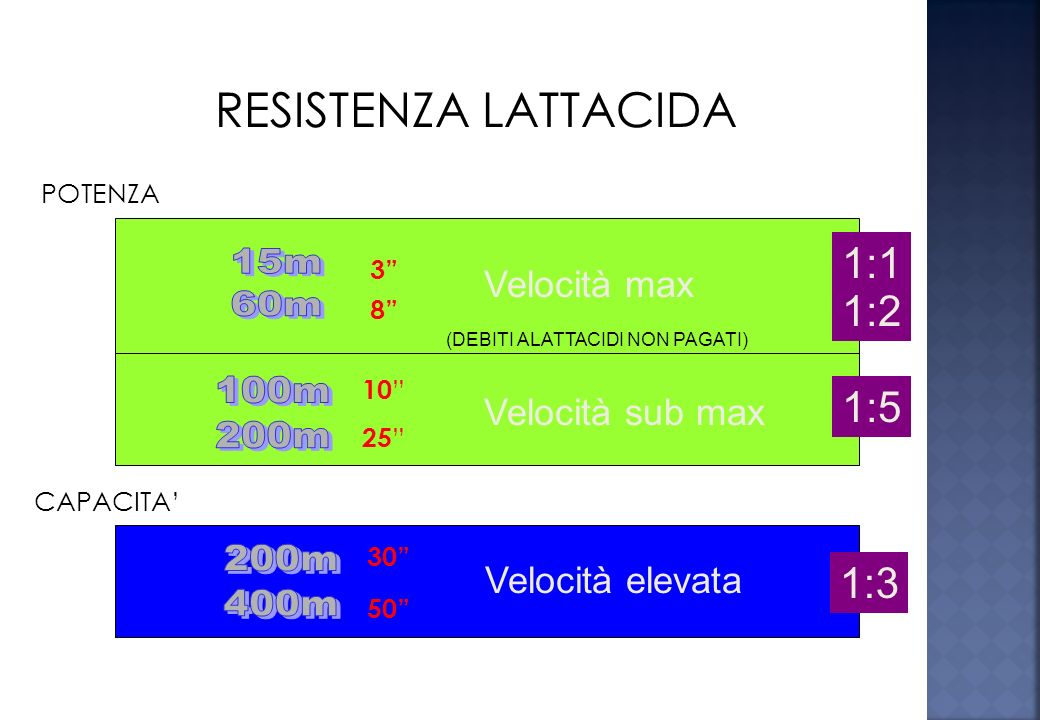 Bassa intensitàAlta intensitàRecupero Allenamento aerobico Allenamento anaerobico LATTACIDAALATTACIDA capacitàpotenza