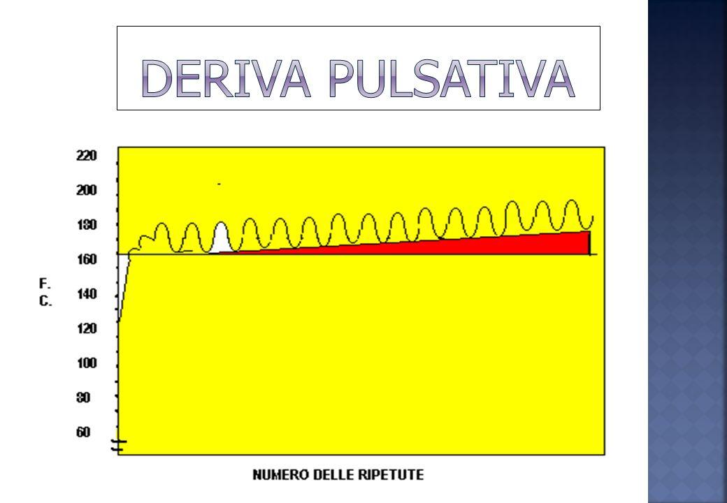 Al 100% della VAM 6-12 minuti Ad intensità <100% della VAM 20-40 minuti N.B: la presenza di una deriva pulsatoria rappresenta un inasprimento del rapp