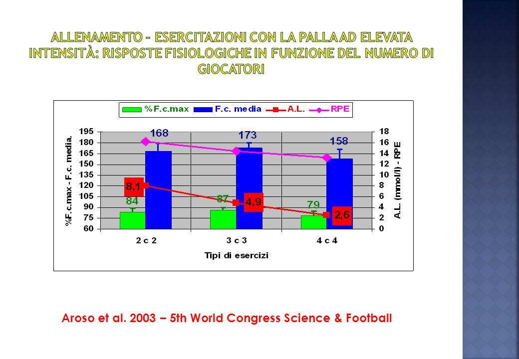 (Weineck) Capacità di ripetere sprint di (5-25m), intervallati da brevi pause, senza mostrare cali di intensità …
