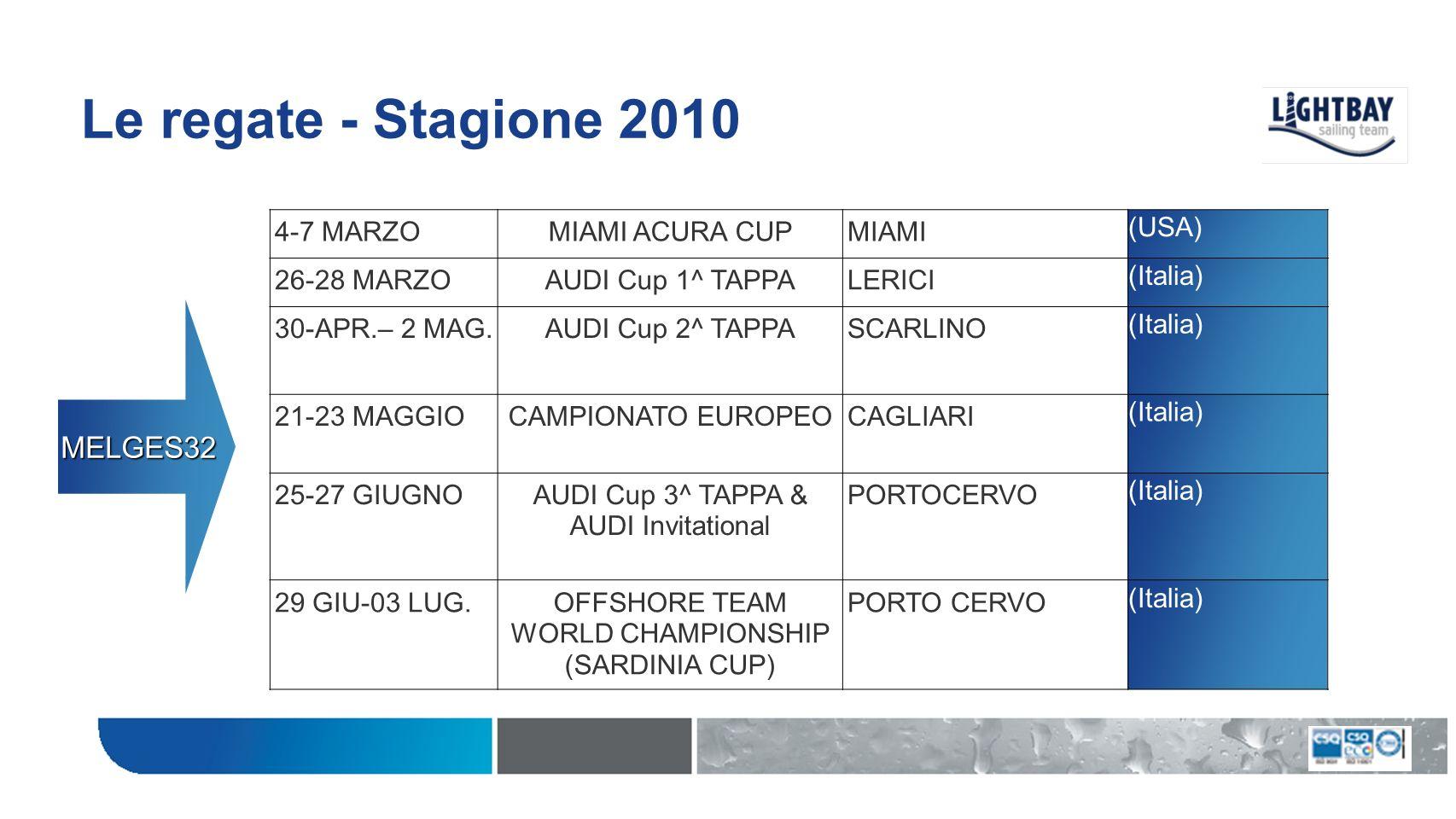 Le regate - Stagione 2010 26-29 MAGGIOROLEX CAPRI SAILING WEEKCAPRI (Italia) 25-27 GIUGNOAUDI INVITATIONALPORTO CERVO (Italia) 29 GIU-03 LUG.OFFSHORE TEAM WORLD CHAMPIONSHIP (SARDINIA CUP) PORTO CERVO (Italia) 25-29 AGOSTOFARR40 CUPCAGLIARI (Italia) 29 SETT.-03 OTTFARR40 EUROPEAN CHAMPIONSHIP DUBROVNICK (Croazia) FARR40* * il calendario potrebbe subire modifiche
