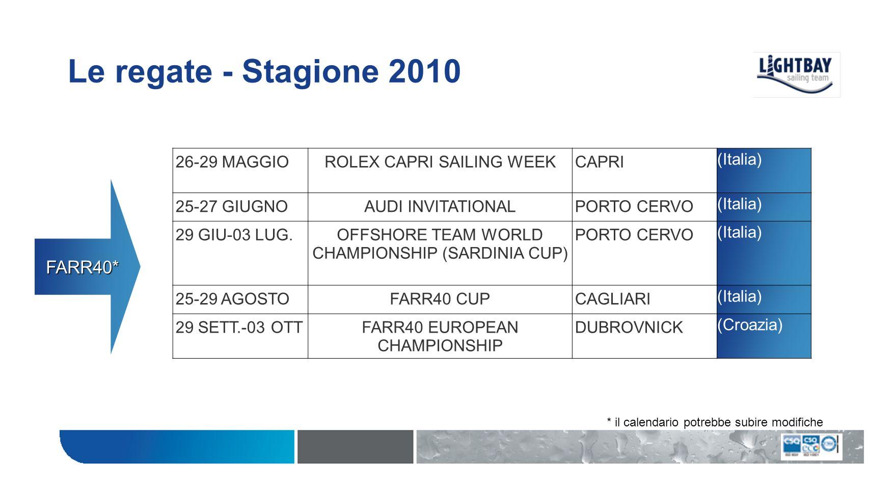 Le regate - Stagione 2010 16-18 LUGLIOAUDI Cup 4^ TAPPAMALCESINE (Italia) 3-7 AGOSTOCOPA DE REYPALMA DE MAIORCA (Spagna) 15-19 SETTEMBRESAN FRANCISCO BIG BOATS SERIES SAN FRANCISCO (USA) 22-26 SETTEMBREMELGES32 WORLD CHAMPIONSHIP SAN FRANCISCO (USA) 3-5 DICEMBREGOLD CUPFT.